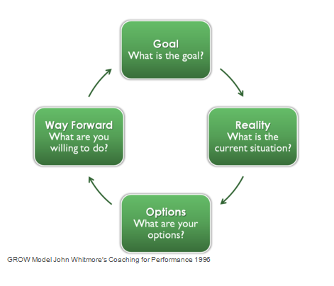 The GROW Model by The Leader's Digest